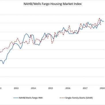 Builder Confidence Stays at a Strong Level in February