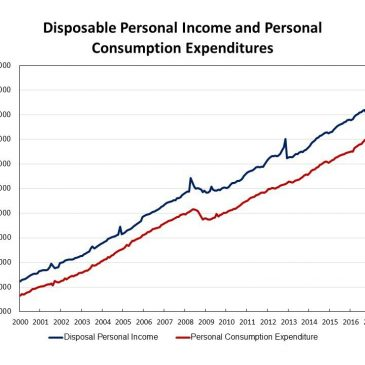 Real Disposable Income Rises Strongly in January